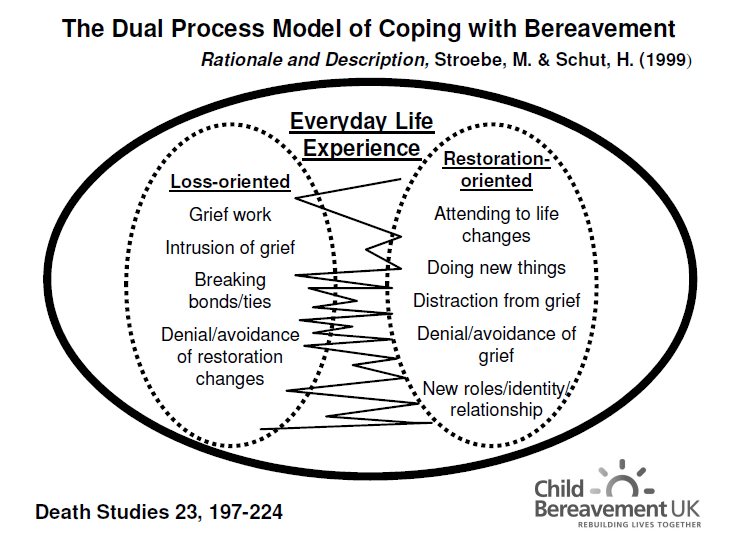 dual process model of grief pdf